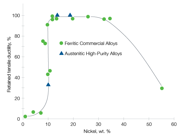 retained tensile ductility and nickel weight by percentage