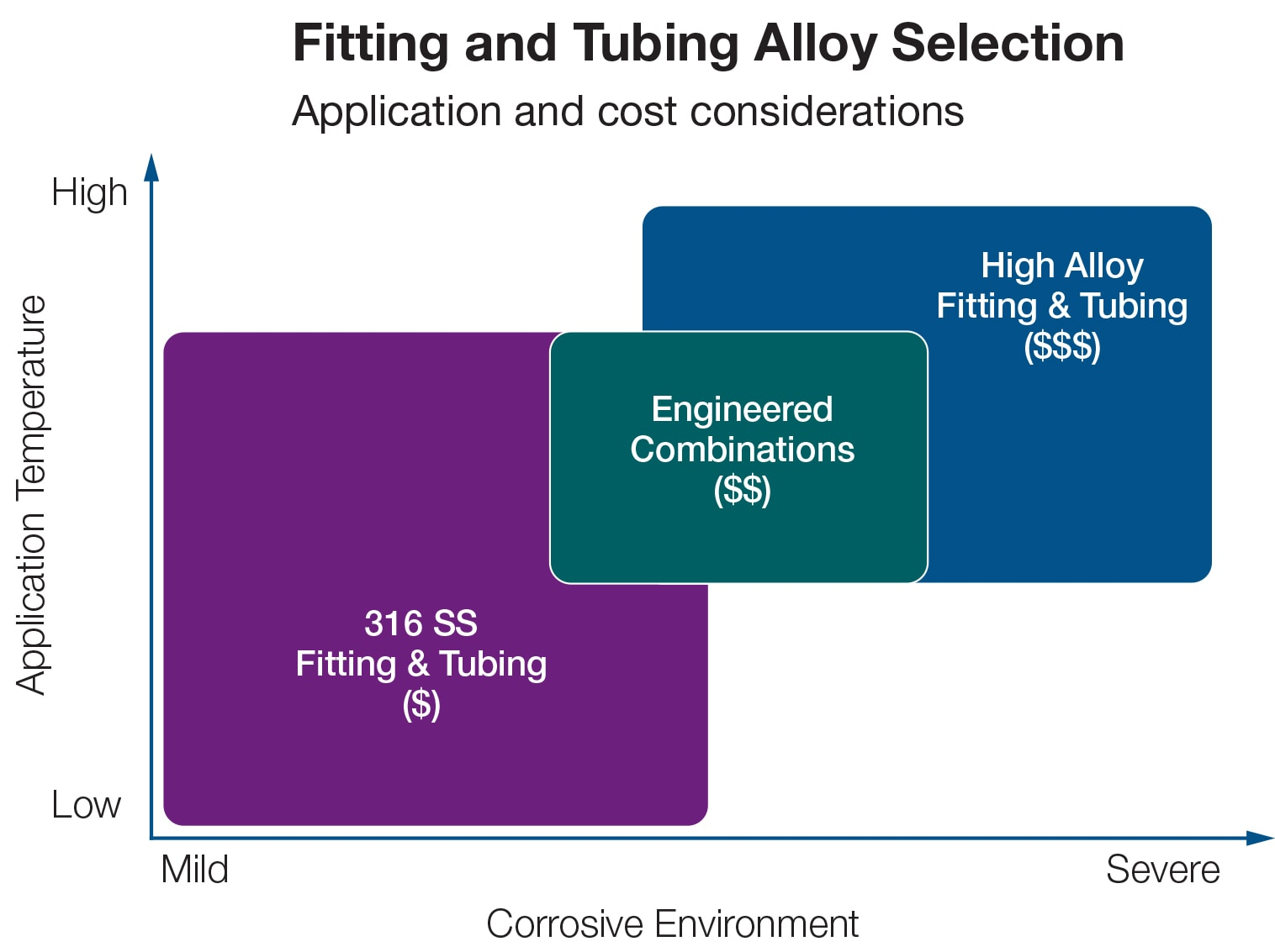 fitting and tubing alloy selection